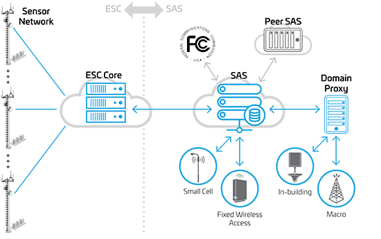 CBRS Network Architecture