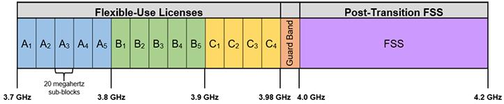 3.7 GHz Service Band Plan