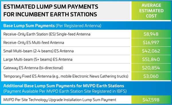 Estimated Lump Sum Payments for Incumbent Earth Stations