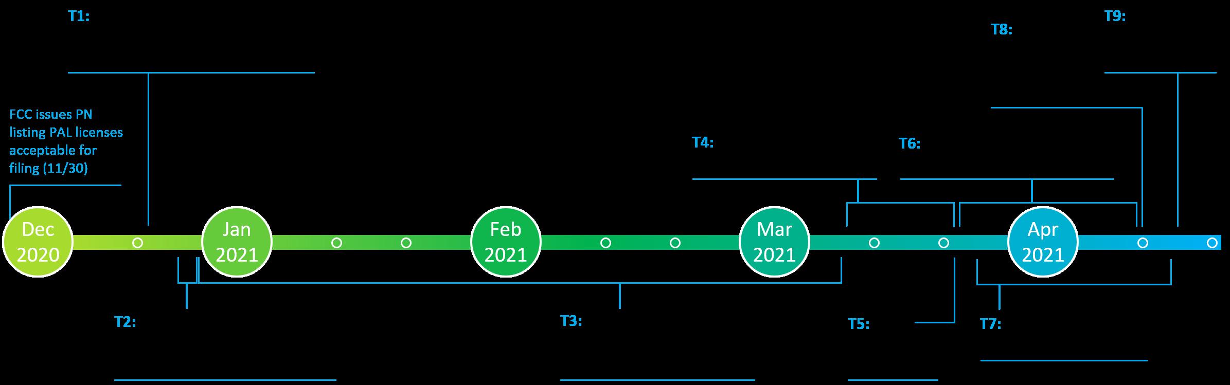 PAL Process Timeline